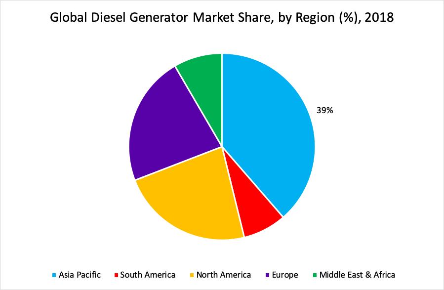 Global Diesel Generator Market Share, by Region (%), 2018