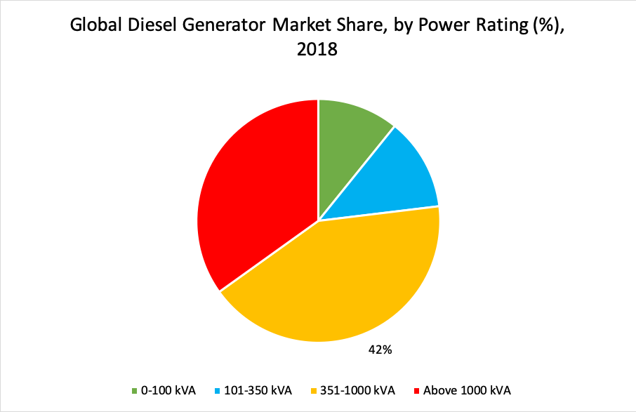 Global Diesel Generator Market Share, by Power Rating (%), 2018