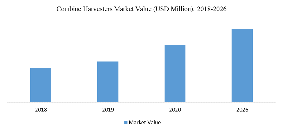 Combine Harvesters Market Value (USD Million), 2018-2026