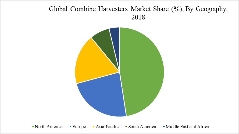 Combine Harvesters Market Share (%), By Geography, 2018