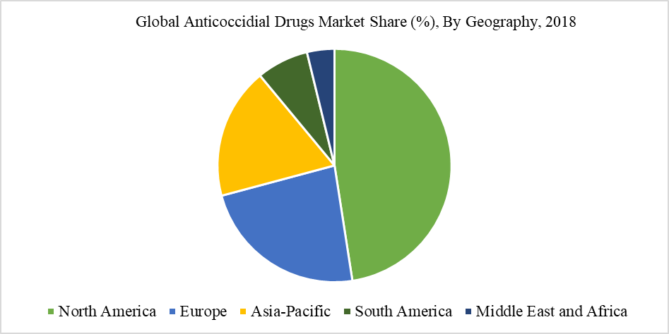 Global Anticoccidial Drugs Market Share (%), By Geography, 2018