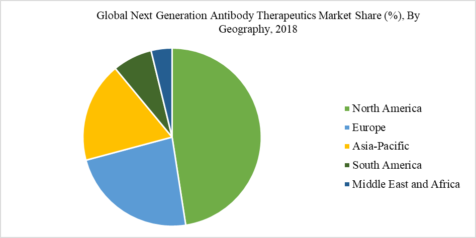Global Next Generation Antibody Therapeutics Market Share (%), By Geography, 2018