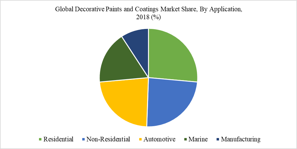 Global Decorative Paints and Coatings Market Share, By Application,  2018 (%)