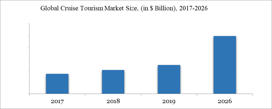 Global Cruise Tourism Market Size, (in $ Billion), 2017-2026
