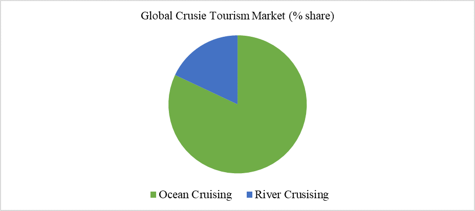 Global Crusie Tourism Market (% share)