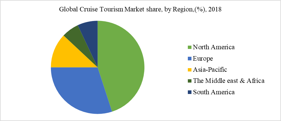 Global Cruise Tourism Market share, by Region,(%), 2018