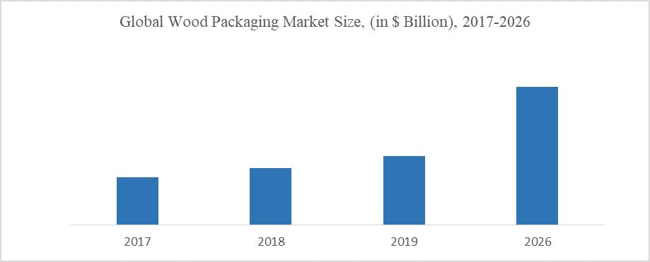 Global Wood Packaging Market Size, (in $ Billion), 2017-2026