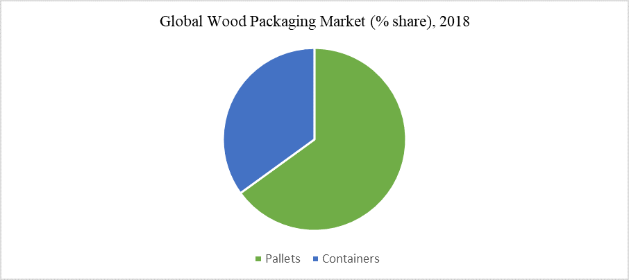 Global Wood Packaging Market (% share), 2018