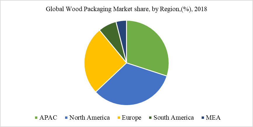 Global Wood Packaging Market share, by Region,(%), 2018