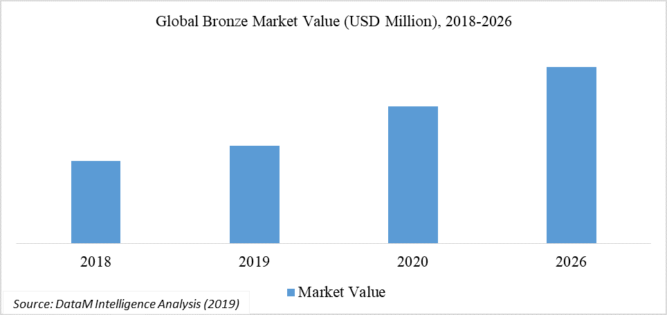 Global Bronze Market Value (USD Million), 2018-2026