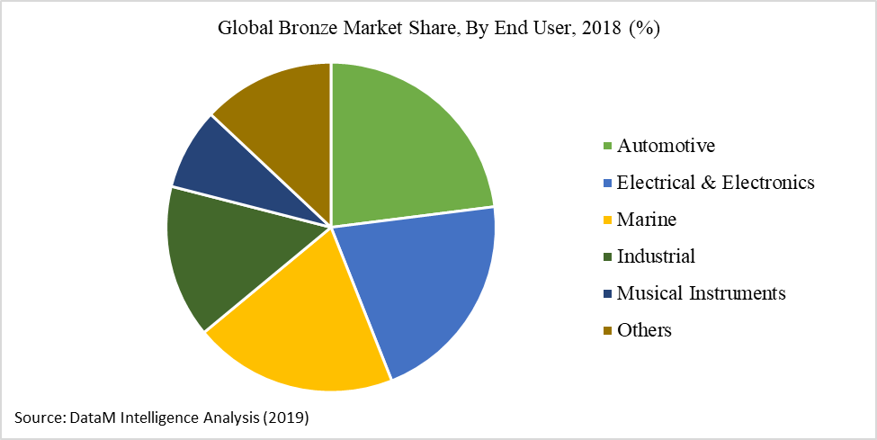 Global Bronze Market Share, By End User, 2018 (%)