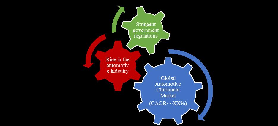 Automotive Chromium market