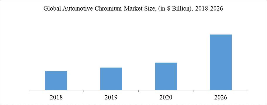 Global Automotive Chromium Market Size, (in $ Billion), 2018-2026