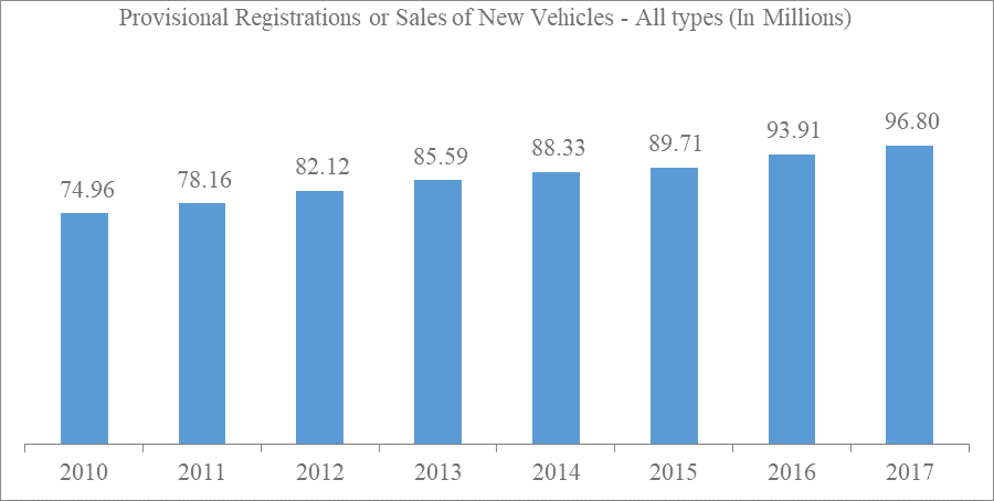 Provisional Registrations or Sales of New Vehicles - All types (In Millions)