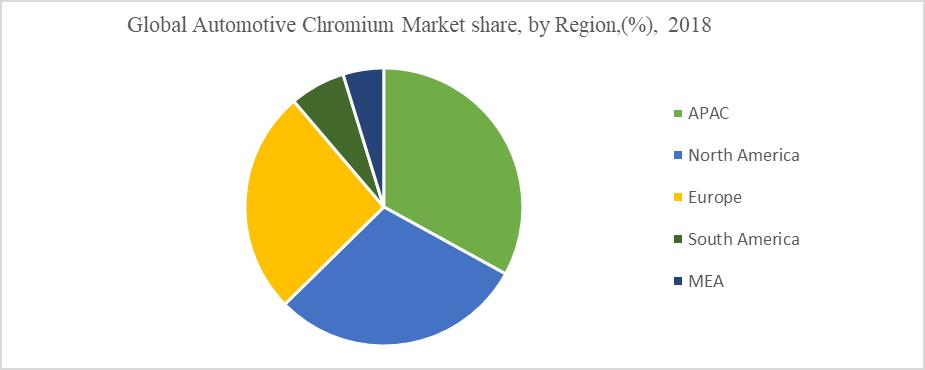 Global Automotive Chromium Market share, by Region,(%), 2018
