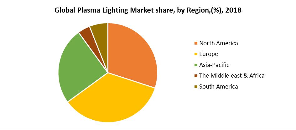 Global Plasma Lighting Market share, by Region,(%), 2018