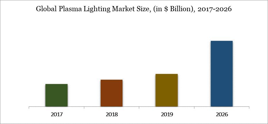 Plasama Lighting Market 2