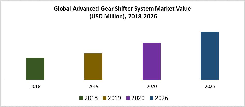 Global Advanced Gear Shifter System Market Value  (USD Million), 2018-2026