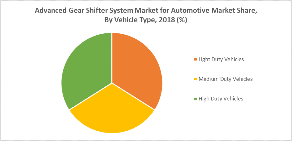 Advanced Gear Shifter System Market for Automotive Market Share, By Vehicle Type, 2018 (%)