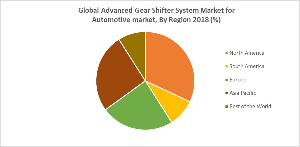 Global Advanced Gear Shifter System Market for  Automotive market, By Region 2018 (%)
