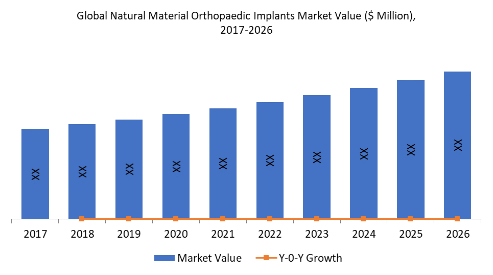 Global Natural Material Orthopaedic Implants Market Value ($ Million),  2017-2026
