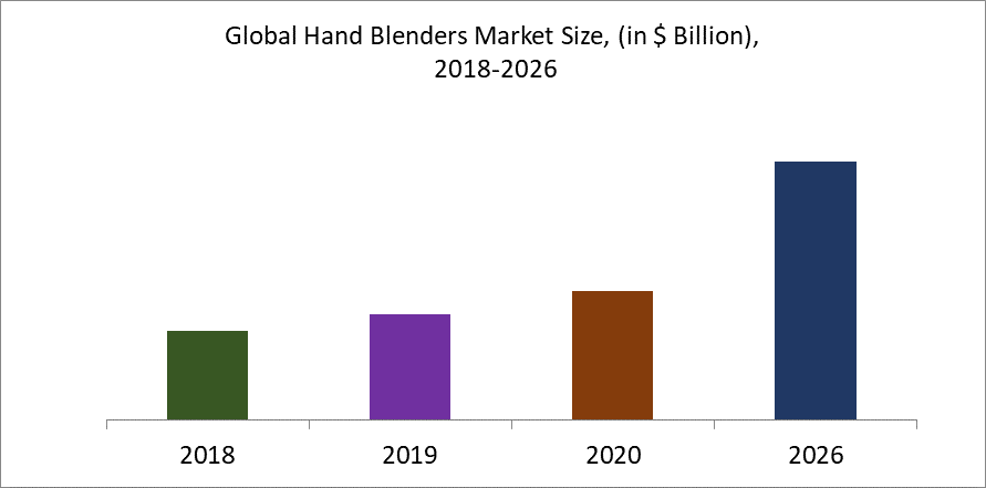 Global Hand Blenders Market Size, (in $ Billion),  2018-2026