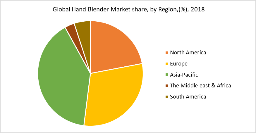 Global Hand Blender Market share, by Region,(%), 2018