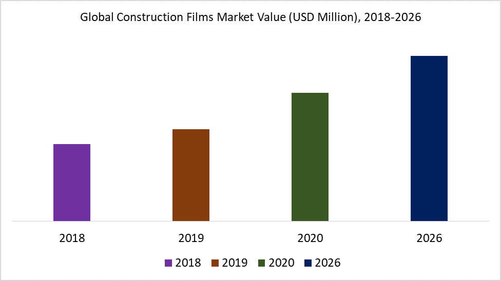 Global Construction Films Market Value (USD Million), 2018-2026