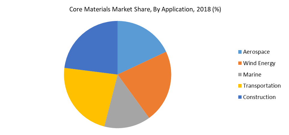 Core Materials Market Share, By Application, 2018 (%)