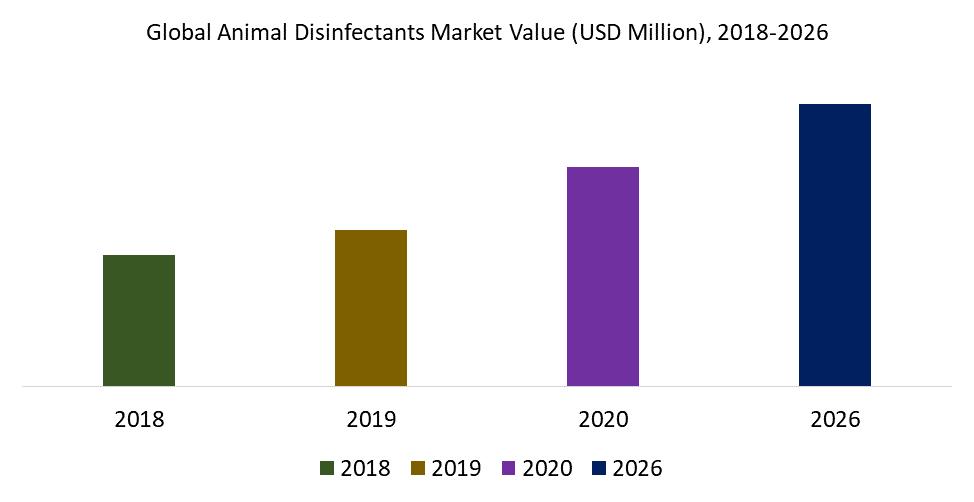 Global Animal Disinfectants Market Value (USD Million), 2018-2026