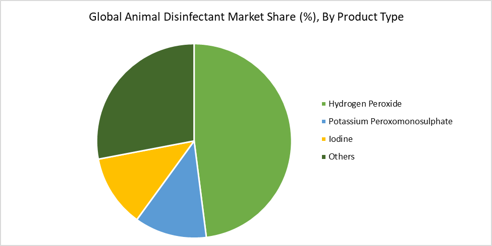 Global Animal Disinfectant Market Share (%), By Product Type