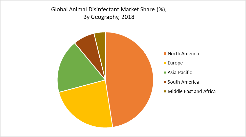 Global Animal Disinfectant Market Share (%),  By Geography, 2018