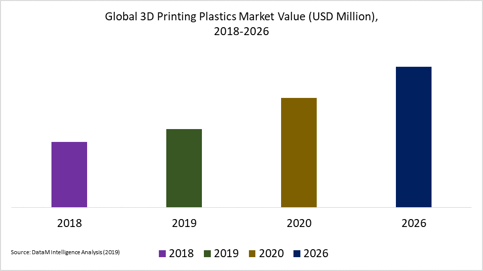 Global 3D Printing Plastics Market Value (USD Million),  2018-2026
