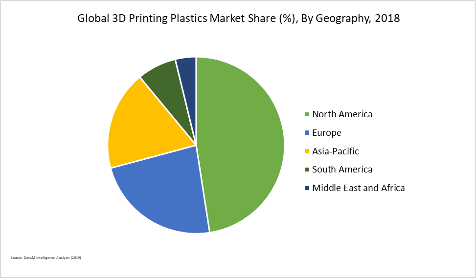 Global 3D Printing Plastics Market Share (%), By Geography, 2018