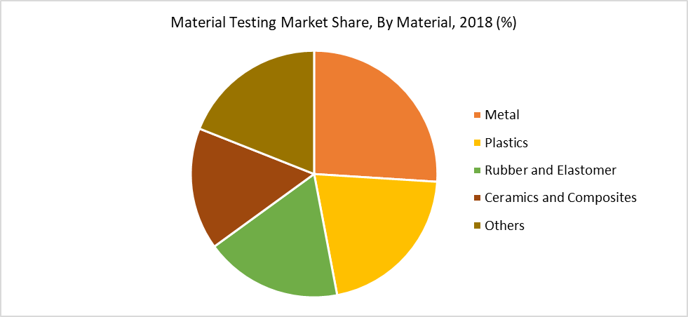 Material Testing Market Share, By Material, 2018 (%)