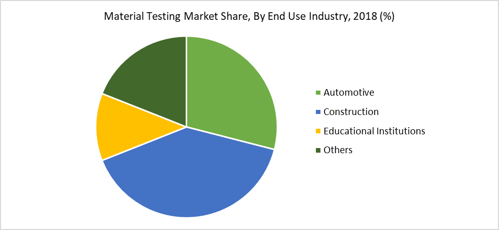 Material Testing Market Share, By End Use Industry, 2018 (%)