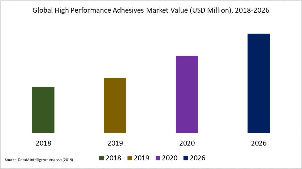 Global High Performance Adhesives Market Value (USD Million), 2018-2026