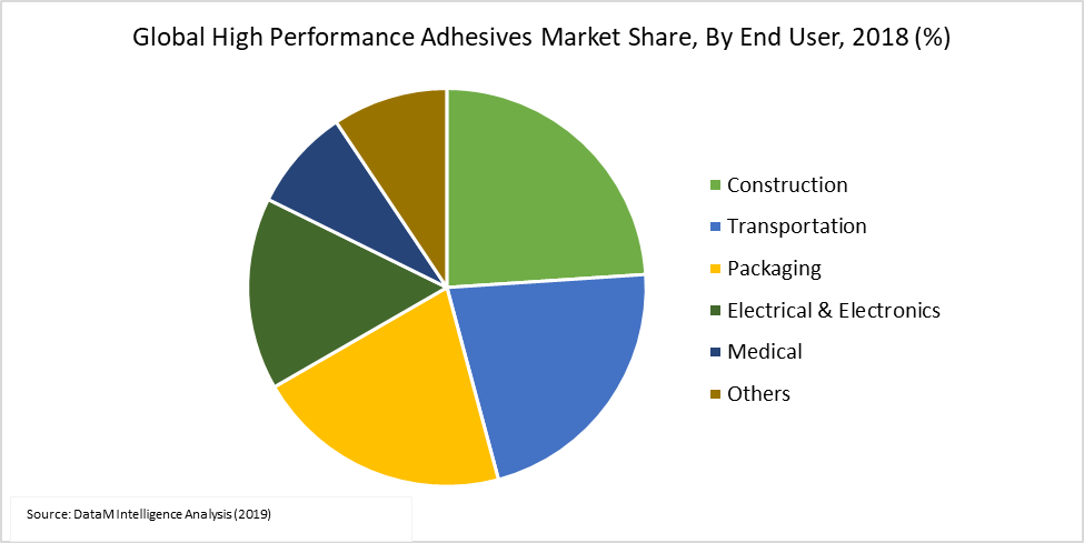 Global High Performance Adhesives Market Share, By End User, 2018 (%)