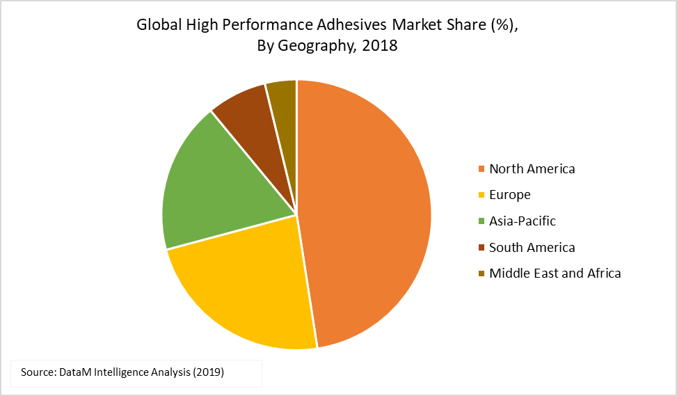 Global High Performance Adhesives Market Share (%),  By Geography, 2018