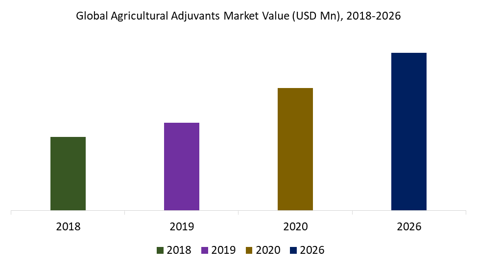 Global Agricultural Adjuvants Market Value (USD Mn), 2018-2026