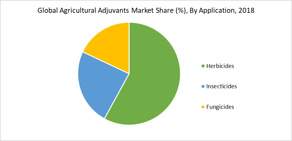 Global Agricultural Adjuvants Market Share (%), By Application, 2018