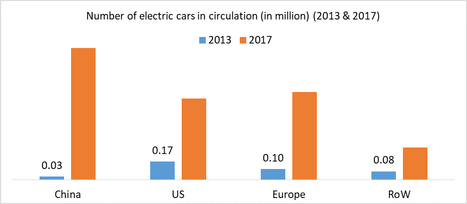Number of electric cars in circulation (in million) (2013 & 2017)