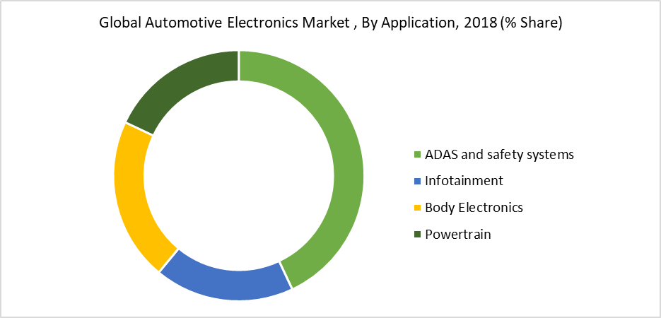 Global Automotive Electronics Market , By Application, 2018 (% Share)