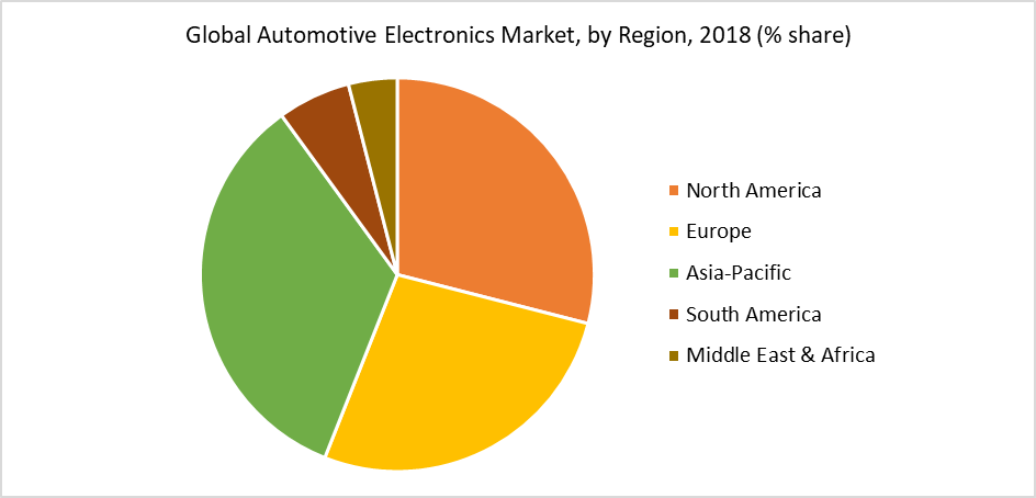 Global Automotive Electronics Market, by Region, 2018 (% share)