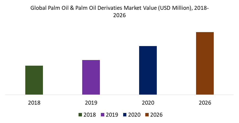 Global Palm Oil & Palm Oil Derivaties Market Value (USD Million), 2018-2026