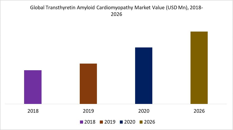 Global Transthyretin Amyloid Cardiomyopathy Market Value (USD Mn), 2018-2026