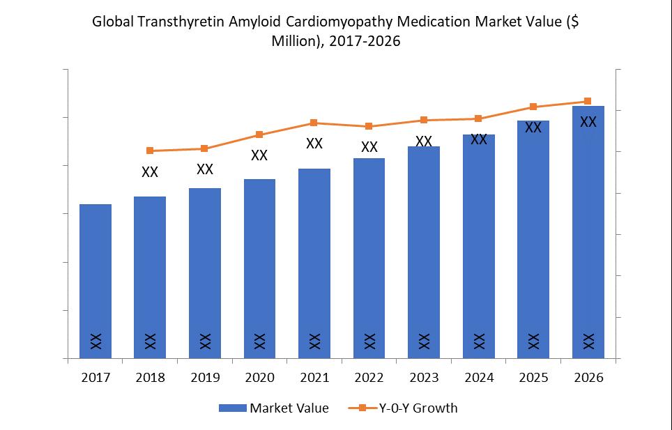 Global Transthyretin Amyloid Cardiomyopathy Medication Market Value ($ Million), 2017-2026