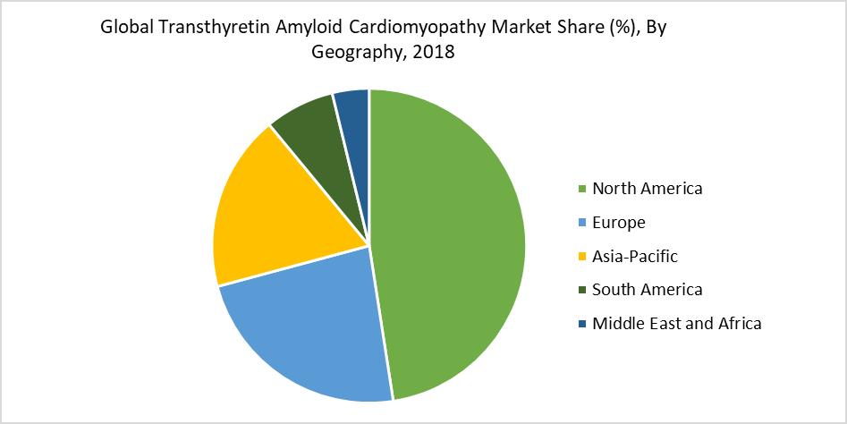 Global Transthyretin Amyloid Cardiomyopathy Market Share (%), By Geography, 2018