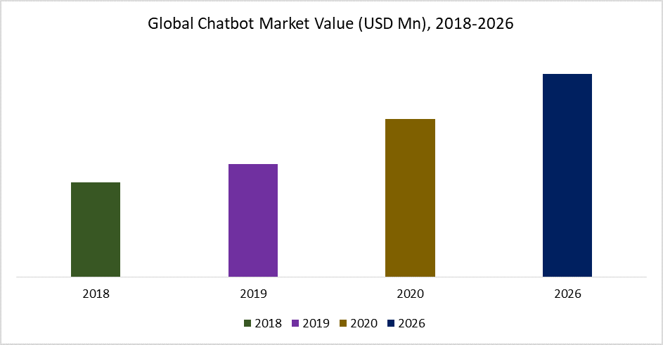 Global Chatbot Market Value (USD Mn), 2018-2026