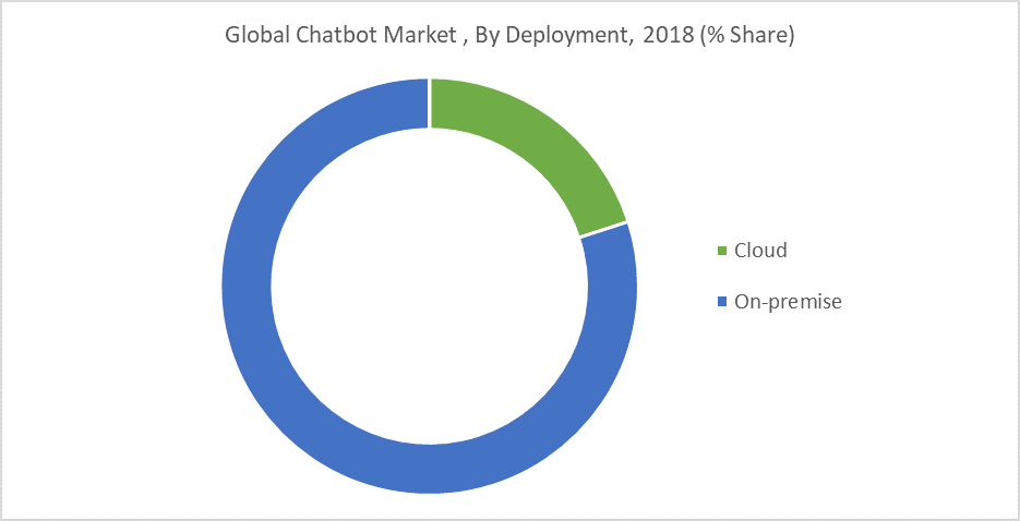 Global Chatbot Market , By Deployment, 2018 (% Share)